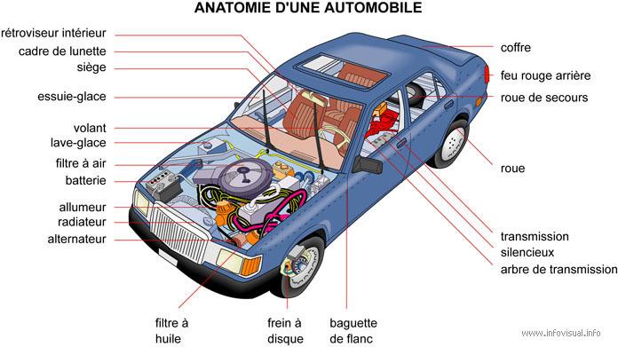 anatomie d 39 une automobile. Black Bedroom Furniture Sets. Home Design Ideas