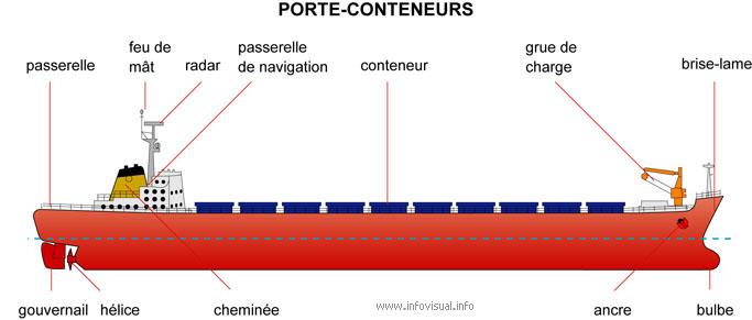 Porte conteneur for Porte conteneur